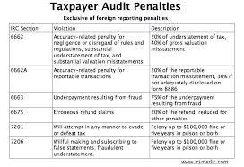 Tax Payer Aduit Penalties